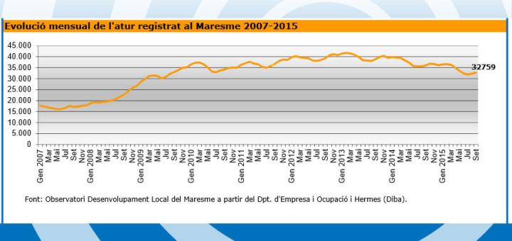 Atur Maresme 2007-2015