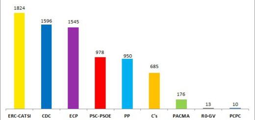 resultatscongres2016calella