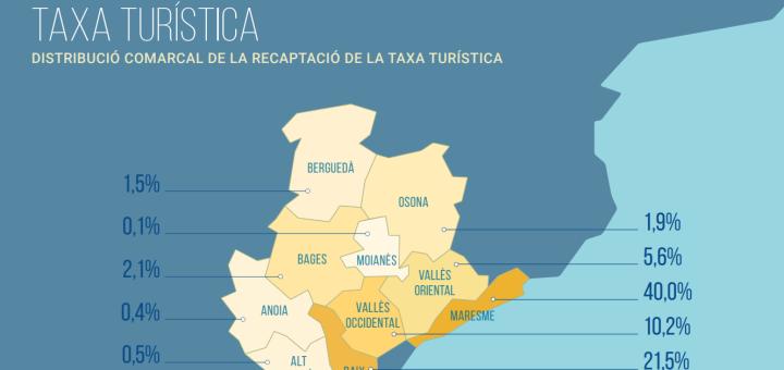 Font: Estudi Turisme a l'Entorn de Barcelona (Diputació de Barcelona)