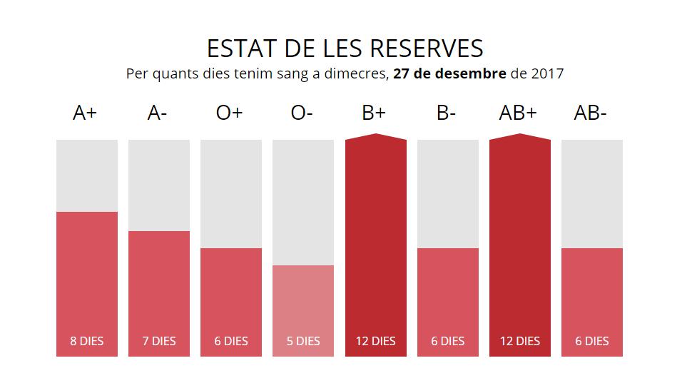 reserves_sang