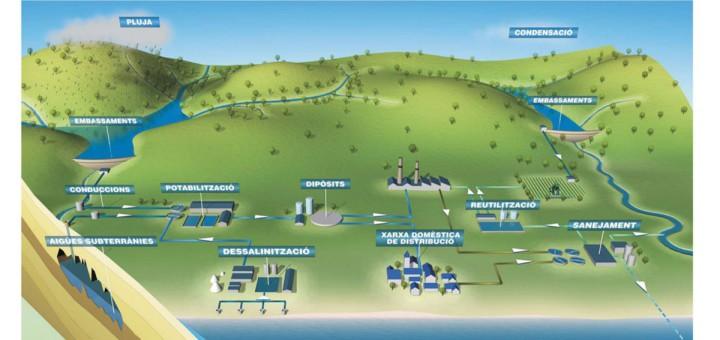 Infografia del cicle de gestió de l'aigua elaborada per l'ACA