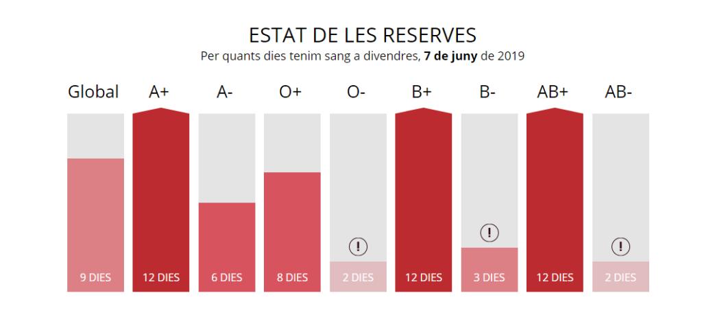 reserves sang