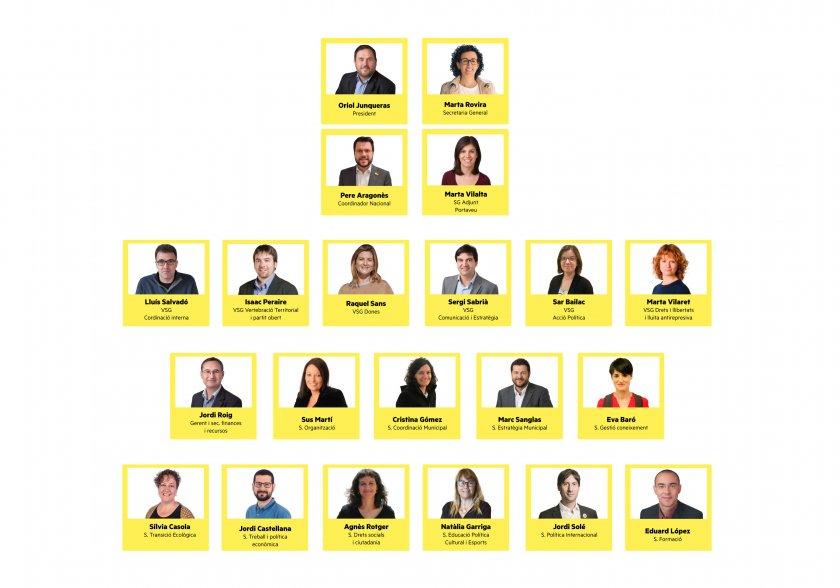 Infografia_Organitzacio_A_nova_executiva_esquerra_erc
