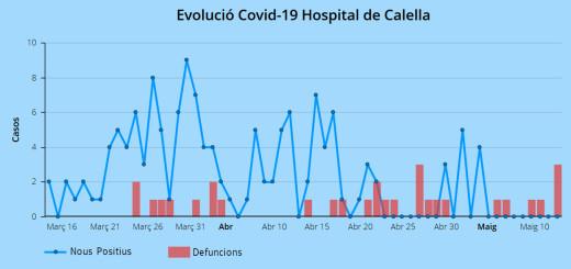 evolucio_covid