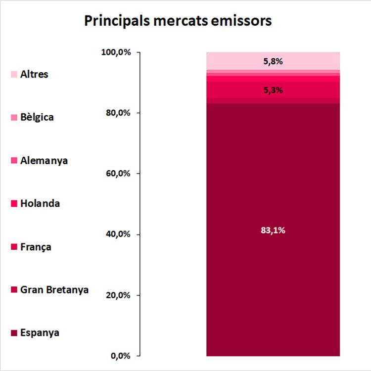 principals_mercats_emissors