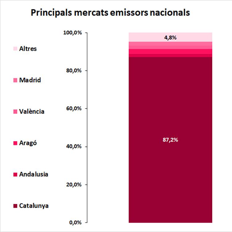 principals_mercats_emissors_nacionals