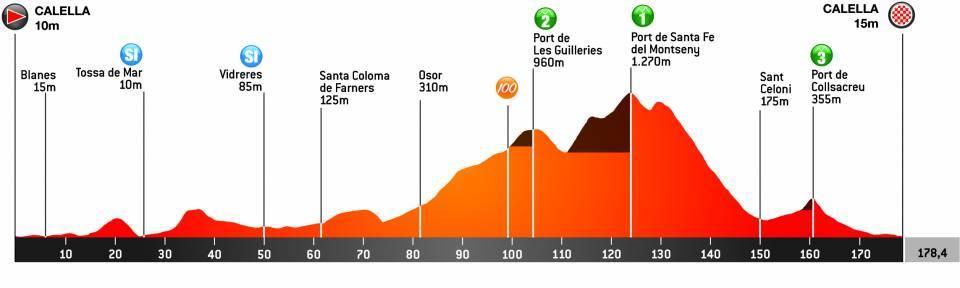 Perfil de l'etapa Calella-Calella (Font: Volta Catalunya)